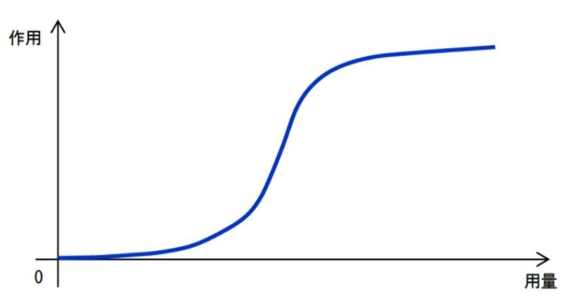 リーダーシップドック ジグモイド関数